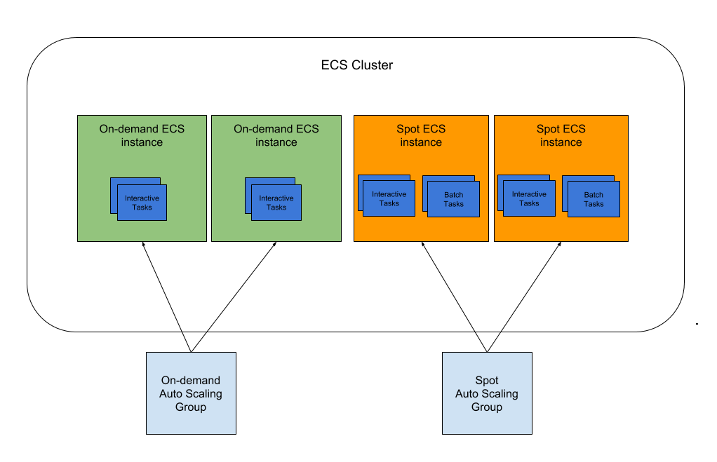Saving Money with Spot ECS Clusters on AWS